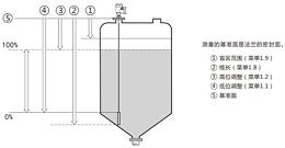 雷达液位计日常维护事项